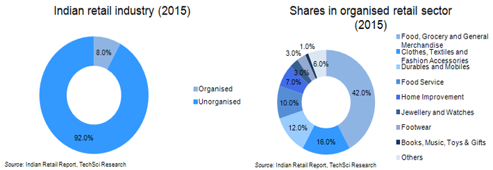 analyis of fmcg sector in india